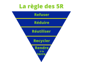 pyramide anti gaspillage
